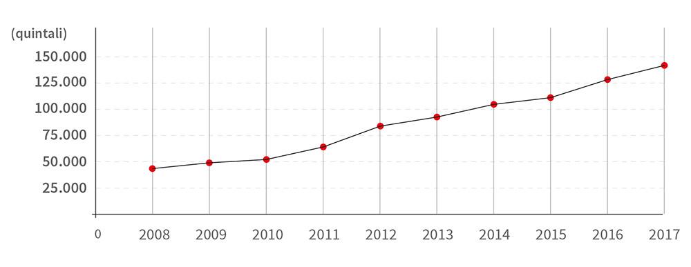grafico produzione SOP 2017